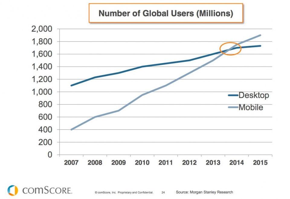 comscore-2014-internet-device-usage